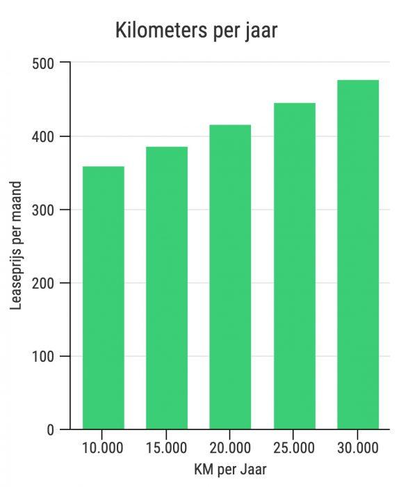 Kilometer per jaar Private Lease Vergelijker